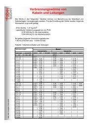 Verbrennungswärme von Kabeln und Leitungen - Faber