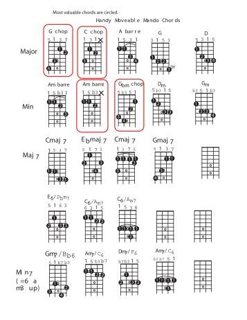 Mandolin 3 finger mandolin chords : Mandolin : bluegrass mandolin chords Bluegrass Mandolin or ...