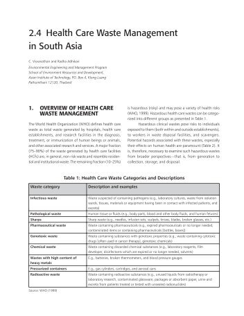 2.4 Health Care Waste Management in South Asia - faculty.ait.ac.th ...