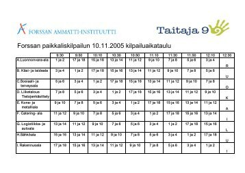 Forssan paikkaliskilpailun 10.11.2005 kilpailuaikataulu