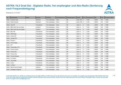 Astra 19.2 Senderliste Deutsch Frei