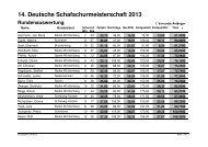 Ergebnislisten Schurmeisterschaft