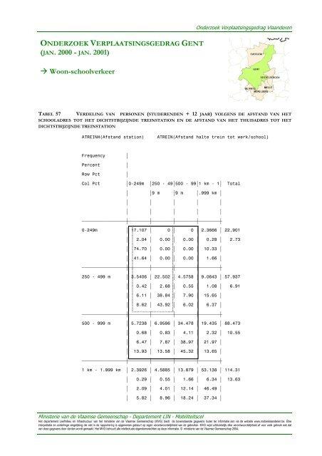 Verdeling van personen (studerenden + 12 jaar) - Mobiel Vlaanderen
