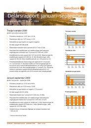pdf - Swedbank