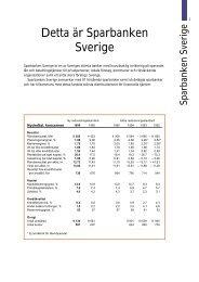 1996 Sparbanken - Swedbank