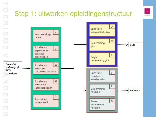 Download presentatie