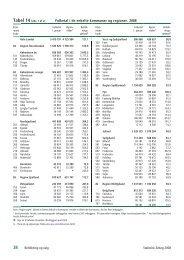 Folketal i de enkelte kommuner og regioner. 2008
