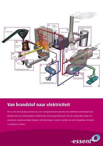 Van brandstof naar elektriciteit - Essent