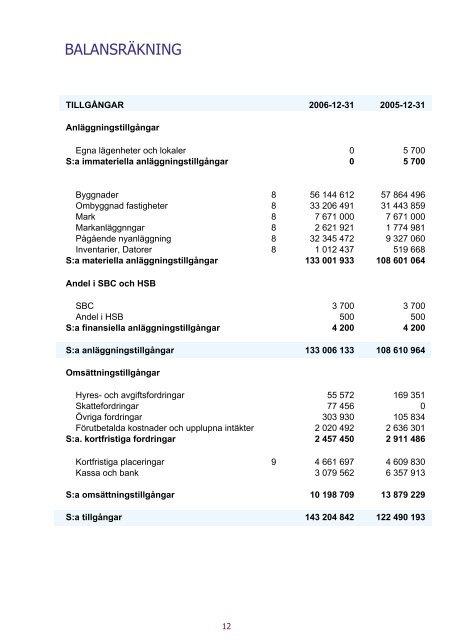 Årsredovisning för verksamhetsåret 2006 - Brf Väduren