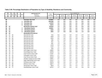 F Distribution Table 5 Percent F distribution table 0...