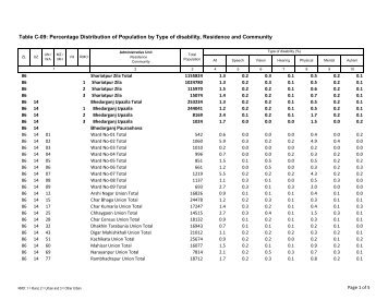 table 1frequency and percentage distribution of Frequency tables a frequency (distribution) table shows the different measurement categories and the number of observations in each category before constructing a frequency table, one should have an idea about the range (minimum and maximum values.