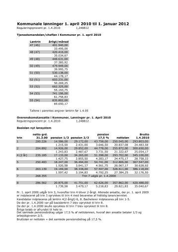 Hent fil (40 Kb) - Arkitektforbundet