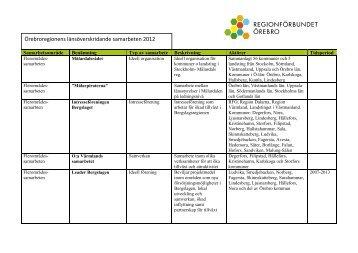 Uppdaterad lista över aktuella utomregionala samarbeten.pdf