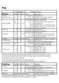 Se vores høstinformation 2012 her - Forside - LHFODER.DK - Page 3