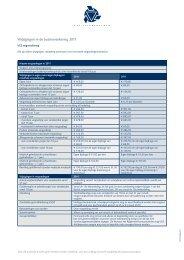 Wijzigingen in de basisverzekering 2011 - Dyade