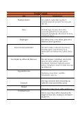 Fase 1: Skema over hvilke fødevare du bør spise og undgå - TV2 - Page 4