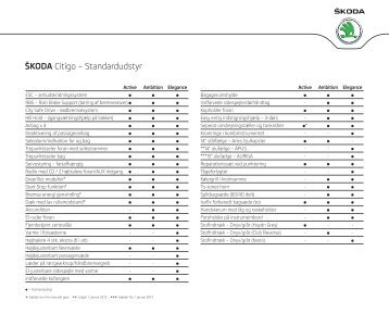 Škoda Citigo – Standardudstyr - Skoda