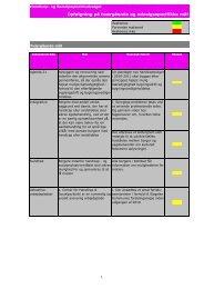 Udvalgsrapportering ved udgangen af marts 2010 - Slagelse ...