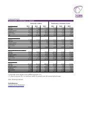 Forsikring & Pension Tyveristatistik - Erstatninger (1. kvartal ...