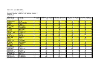 circuito del tennista classifica dopo l'ottava e ultima tappa maschile ...