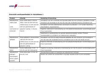 Overzicht werkzaamheden in risicoklasse 1 (PDF) - Arbouw