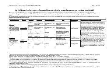 overzichtstabel (pdf, 28kb)