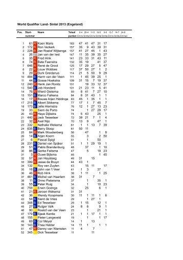 Puntenlijsten stockcar F1 2013 world qualifier land sintel - Acon
