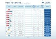 Viasat frekvensliste Pr. 1. december 2010