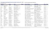 Chronologisch index Burgerlijke Stand huwelijken Voorhout 1811 ...