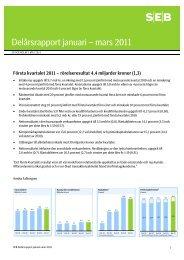 Delårsrapport januari – mars 2011 - SEB