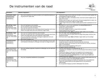 placemat de instrumenten van de raad - Gemeenteraad