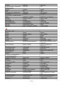 Finsk-svensk-engelsk dataordlista - Arbis - Page 7