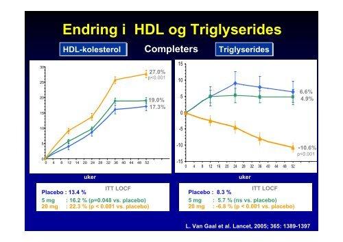 Medikamentell behandling av overvekt muligheter og begrensninger ...