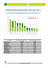 bedrijfsvervoerplannen: analyse fase 2 - IBGE