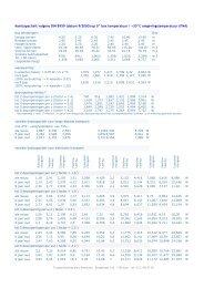 Koelcapaciteit volgens DIN 8959 - Marc Meersman: verdeler van ...