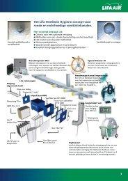 Het Lifa Ventilatie Hygiene concept voor ronde en rechthoekige ...