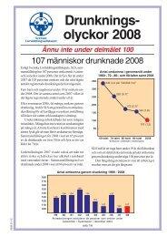 Drunkningar 2008.p65 - Svenska Livräddningssällskapet