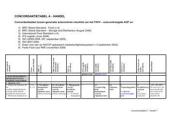 CONCORDANTIETABEL A - HANDEL - Gids Autocontrole