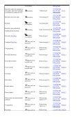 Lijst van rijksmonumenten rondom Dalfsen. - Historische Kring Dalfsen - Page 3