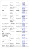 Lijst van rijksmonumenten rondom Dalfsen. - Historische Kring Dalfsen - Page 4