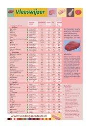 VC vleeswijzer 11.4 - Mooi op gewicht