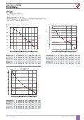 DAKVENTILATOREN TH ATEX Series - Soler & Palau - Page 2