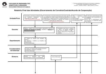 Convênios e Contratos (com ou sem interveniência da ... - FEC