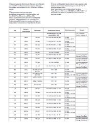 Nicht E10 geeignete Mercedes-Benz (PDF, ca. 300