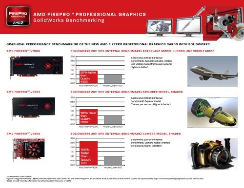 Amd firepro professional graphics solidworks benchmarking