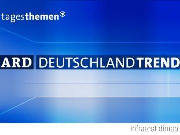 ARD-Deutschlandtrend vom September 2012 - Tagesschau