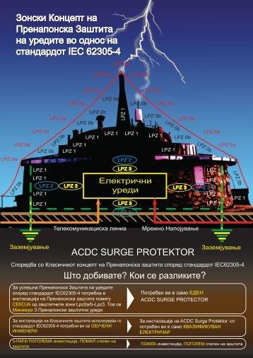 Зонски Концепт за Пренапонска Заштита според IEC62305-4