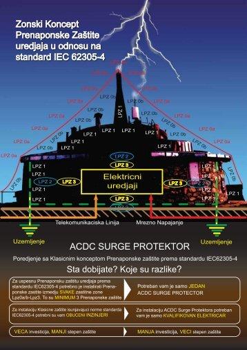 Zonski Koncept Prenaponske Zastite prema standardu IEC62305-4
