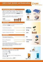 CARE in Haiti: Nothilfe und Wiederaufbau