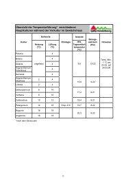 Übersicht über das Gesamtsortiment bei Beet und Balkon 2008 ...